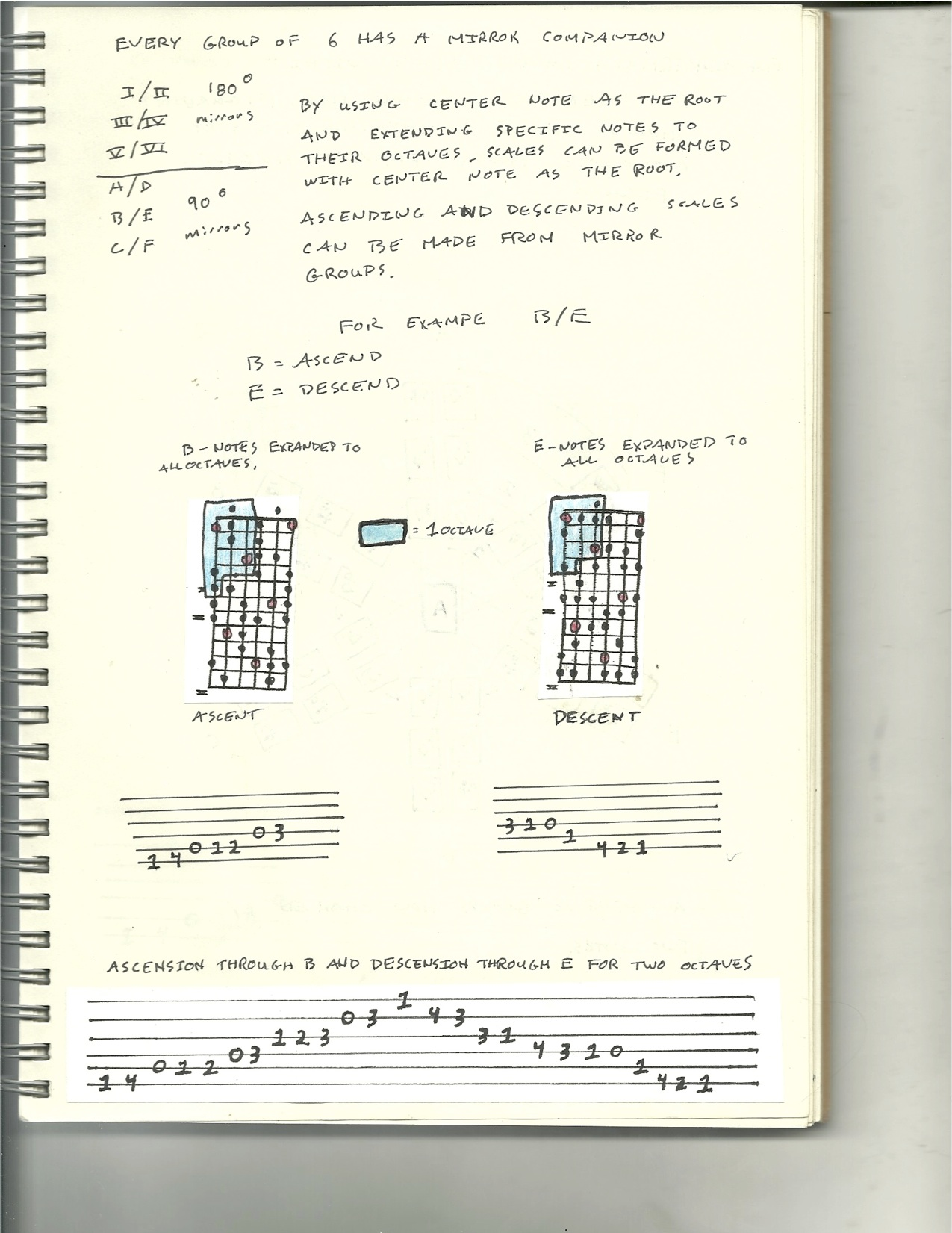 six organs of admittance notebook page
